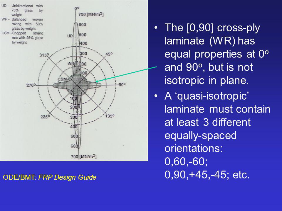 The [0,90] cross-ply laminate (WR) has equal properties at 0o and 90o, but is not isotropic in plane.